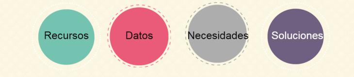 recursos-necesidades-soluciones