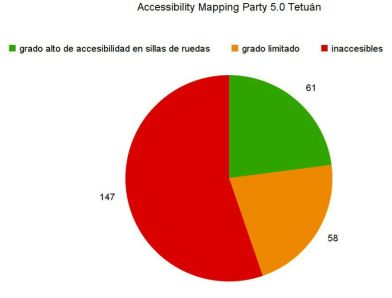 Diagrama resultados