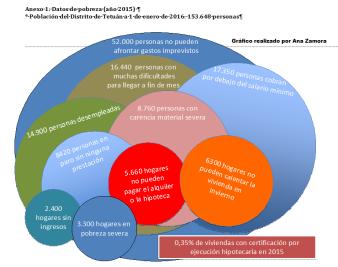 gráfico pobreza 2015